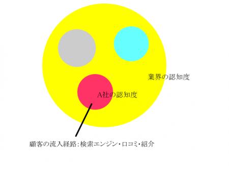 業界マップ1