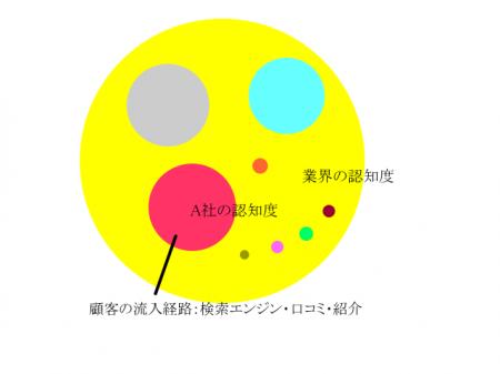 業界マップ3